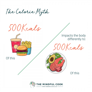 The calorie myth. Image showing how fast food is different to fresh food.